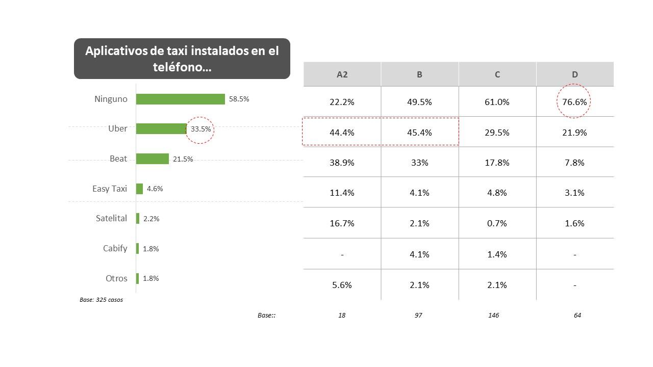 1-resultados-estudio-de-opinion-taxi-por-aplicativo-ccr-cuore